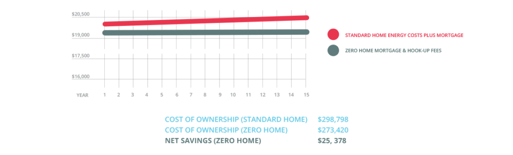 cost to own a net zero home vs. standard home