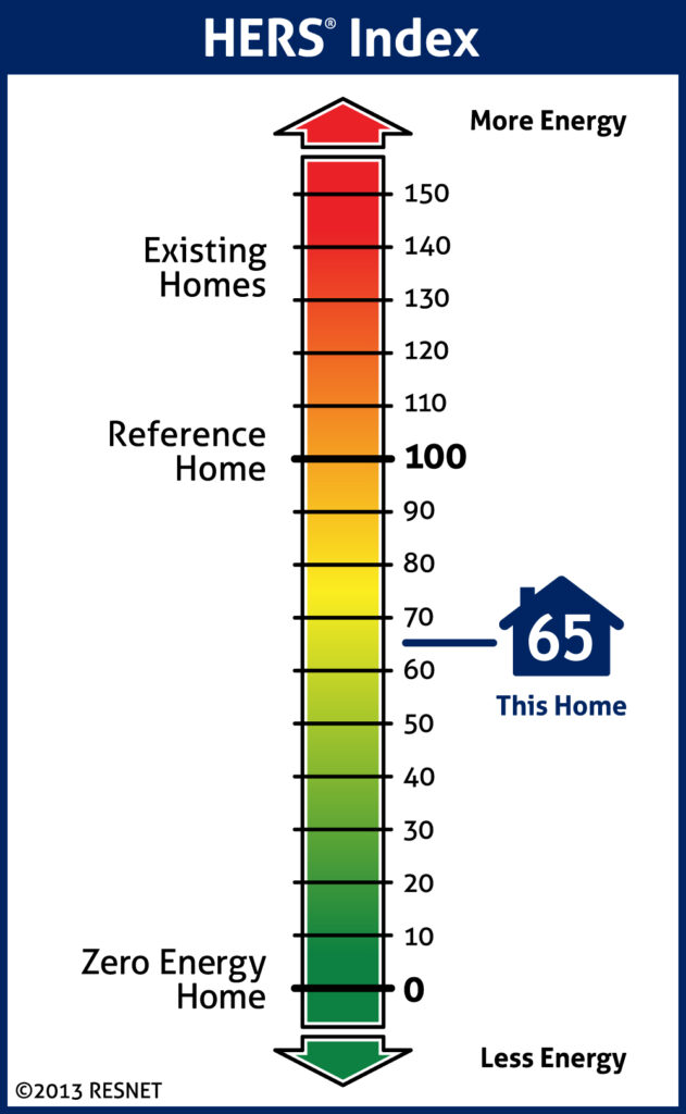 HERS Index for standard modern home vs. Zero Energy Home